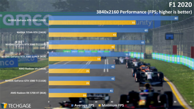 F1 2020 - NVIDIA GeForce RTX 3080 4K Performance