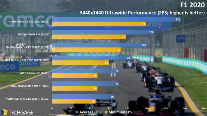 F1 2020 - NVIDIA GeForce RTX 3080 Ultrawide Performance