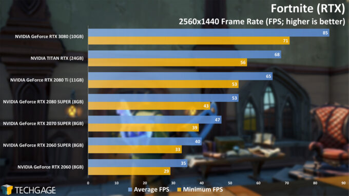Fortnite (RTX) 1440p - NVIDIA GeForce RTX 3080