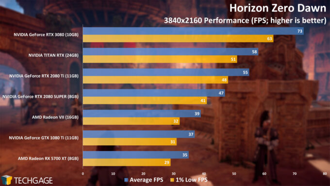 Horizon Zero Dawn - NVIDIA GeForce RTX 3080 4K Performance