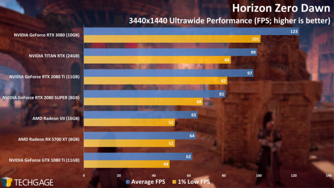 Horizon Zero Dawn - NVIDIA GeForce RTX 3080 Ultrawide Performance
