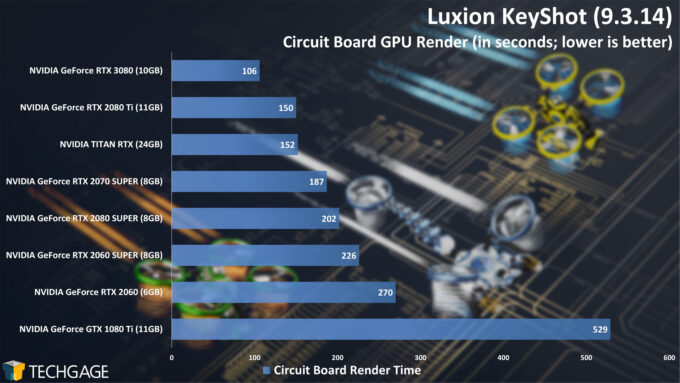 Luxion KeyShot - Circuit Board Render Time (NVIDIA GeForce RTX 3080)