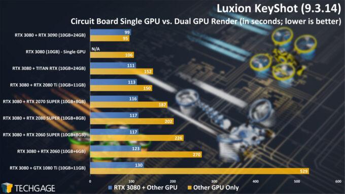 Luxion KeyShot - Dual-GPU Rendering (Circuit Board Project)