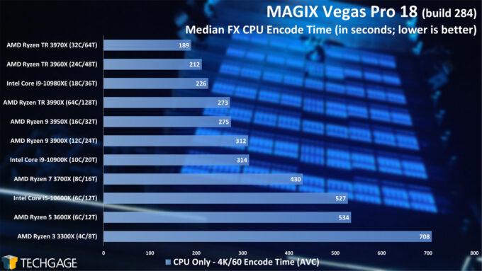 MAGIX Vegas Pro 18 CPU Performance - Median FX