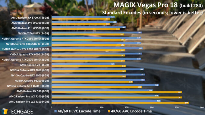 MAGIX Vegas Pro 18 GPU Performance - HEVC and AVC Encodes