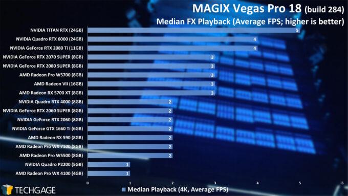 MAGIX Vegas Pro 18 GPU Performance - Median FX 4K Playback