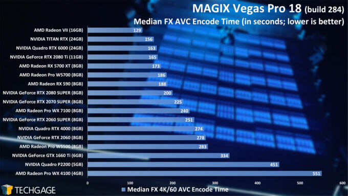 MAGIX Vegas Pro 18 GPU Performance - Median FX