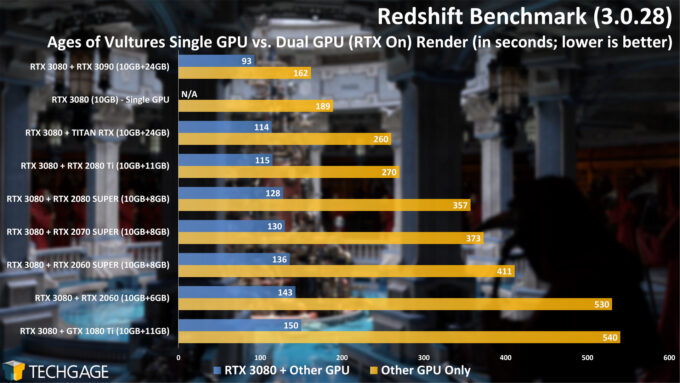 Maxon Redshift 3 Benchmark - Dual-GPU Rendering (Ages of Vultures Project)