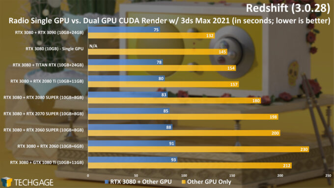 Maxon Redshift 3 - Dual-GPU Rendering (Radio Project)
