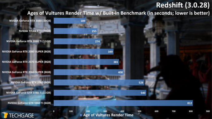 Maxon Redshift - Age of Vultures Benchmark Render Time (NVIDIA GeForce RTX 3080)