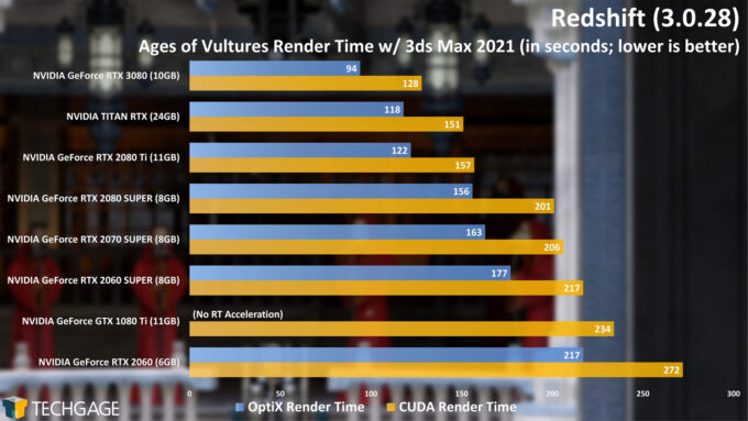 Maxon Redshift - Age of Vultures CUDA And OptiX Render Time (NVIDIA GeForce RTX 3080)