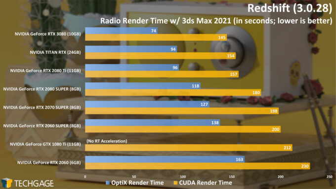 Maxon Redshift - Radio CUDA And OptiX Render Time (NVIDIA GeForce RTX 3080)