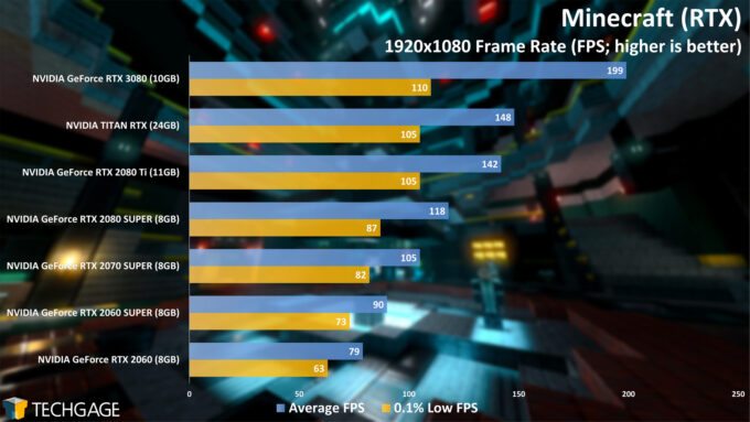 Minecraft (RTX) 1080p - NVIDIA GeForce RTX 3080