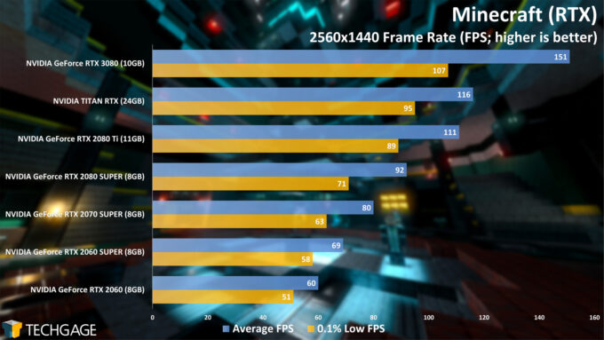 Minecraft (RTX) 1440p - NVIDIA GeForce RTX 3080