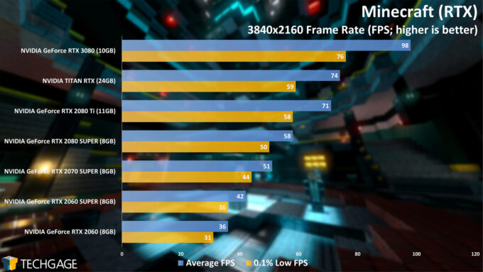 Minecraft (RTX) 4K - NVIDIA GeForce RTX 3080