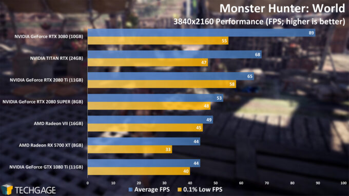 Monster Hunter World - NVIDIA GeForce RTX 3080 4K Performance
