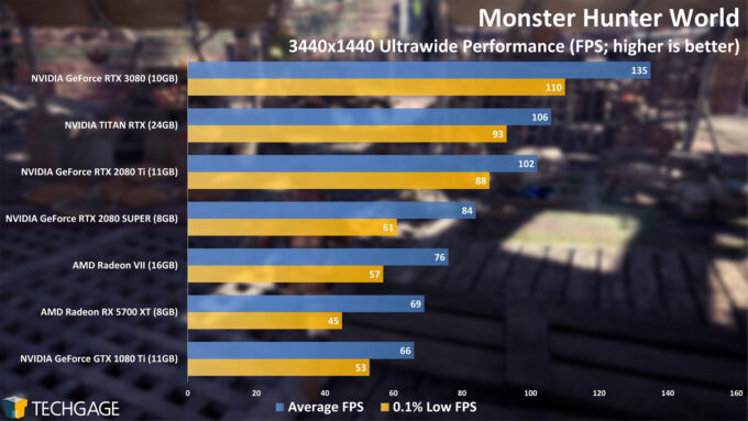 Monster Hunter World - NVIDIA GeForce RTX 3080 Ultrawide Performance