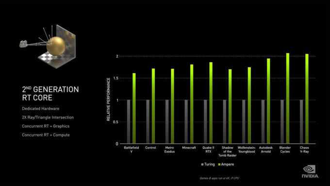 NVIDIA Ampere - Ray Tracing Workload Improvements