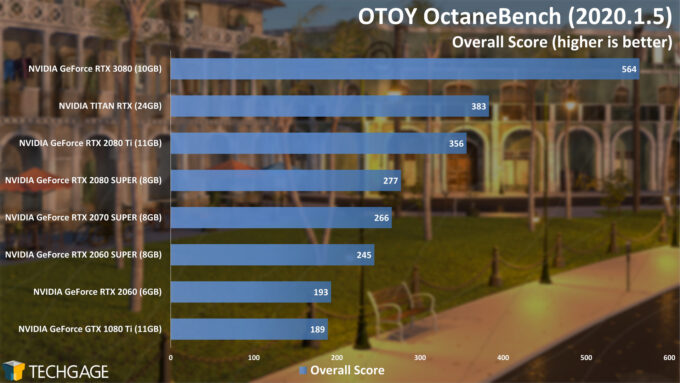 OTOY OctaneBench 2020 - Overall Score