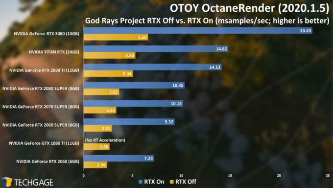 OTOY OctaneRender 2020 - God Rays Project RTX Score