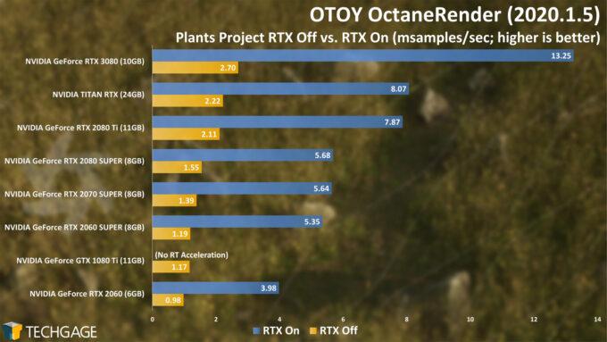 OTOY OctaneRender 2020 - Plants Project RTX Score