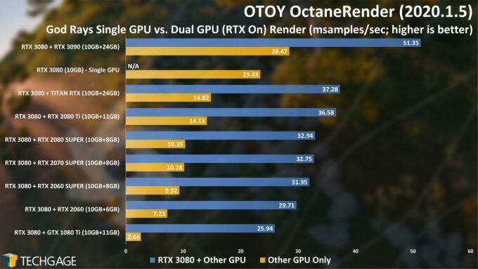 OctaneRender 2020 - Dual-GPU Rendering (God Rays Project)