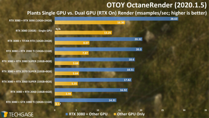 OctaneRender 2020 - Dual-GPU Rendering (Plants Project)