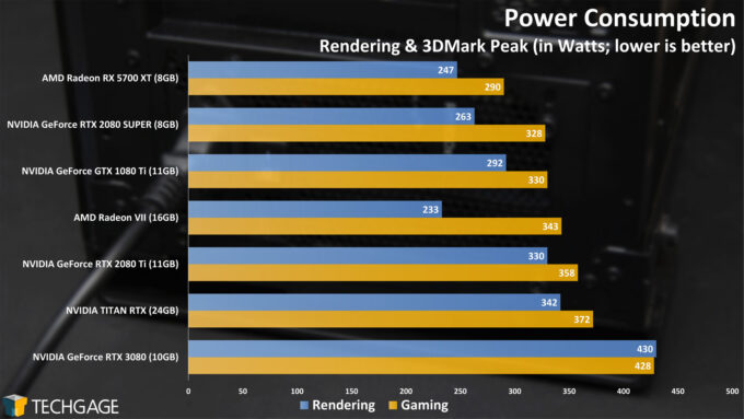 Power Consumption - NVIDIA GeForce RTX 3080