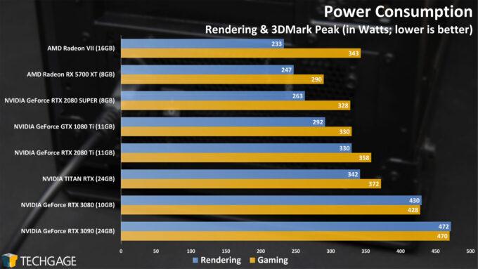 Power Consumption - NVIDIA GeForce RTX 3090