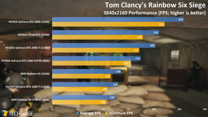 Rainbow Six Siege - NVIDIA GeForce RTX 3080 4K Performance