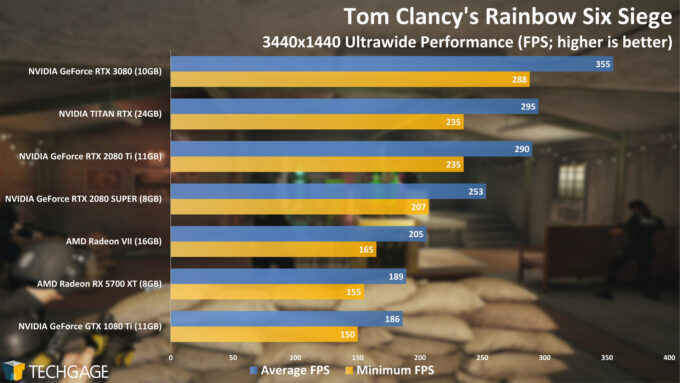 Rainbow Six Siege - NVIDIA GeForce RTX 3080 Ultrawide Performance