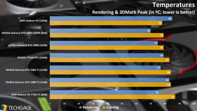 Temperatures - NVIDIA GeForce RTX 3080