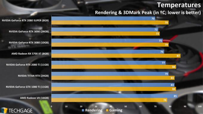 Temperatures - NVIDIA GeForce RTX 3090