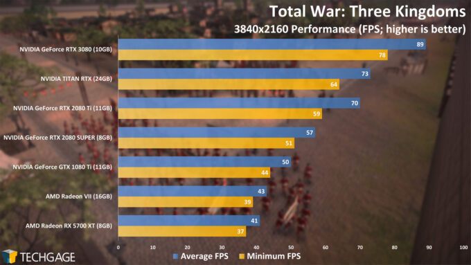 Total War Three Kingdoms - NVIDIA GeForce RTX 3080 4K Performance