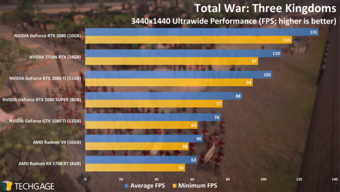 Total War Three Kingdoms - NVIDIA GeForce RTX 3080 Ultrawide Performance