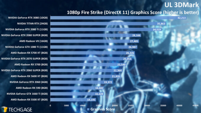 UL 3DMark - 1080p Fire Strike Graphics Score (NVIDIA GeForce RTX 3080)