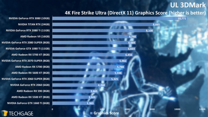 UL 3DMark - 4K Fire Strike Graphics Score (NVIDIA GeForce RTX 3080)