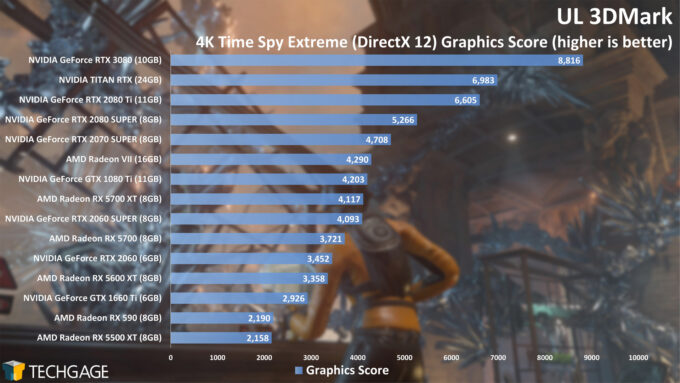 UL 3DMark - 4K Time Spy Graphics Score (NVIDIA GeForce RTX 3080)