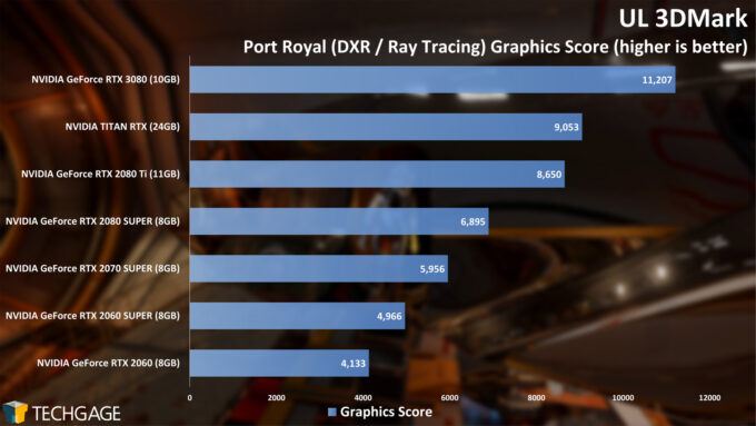 UL 3DMark - Port Royal Ray Tracing Graphics Score (NVIDIA GeForce RTX 3080)
