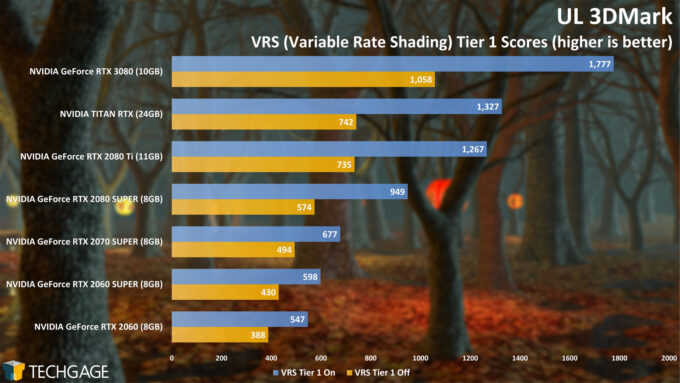 UL 3DMark - Variable Rate Shading (Tier 1) Off vs On FPS (NVIDIA GeForce RTX 3080)