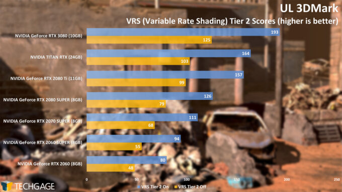 UL 3DMark - Variable Rate Shading (Tier 2) Off vs On FPS (NVIDIA GeForce RTX 3080)