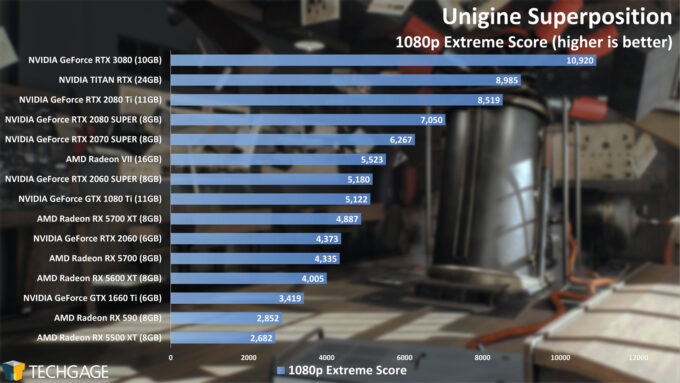 Unigine Superposition - 1080p Extreme Score (NVIDIA GeForce RTX 3080)