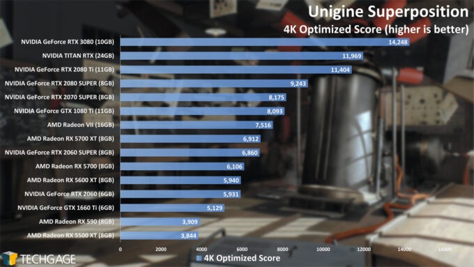 Unigine Superposition - 4K Optimized Score (NVIDIA GeForce RTX 3080)