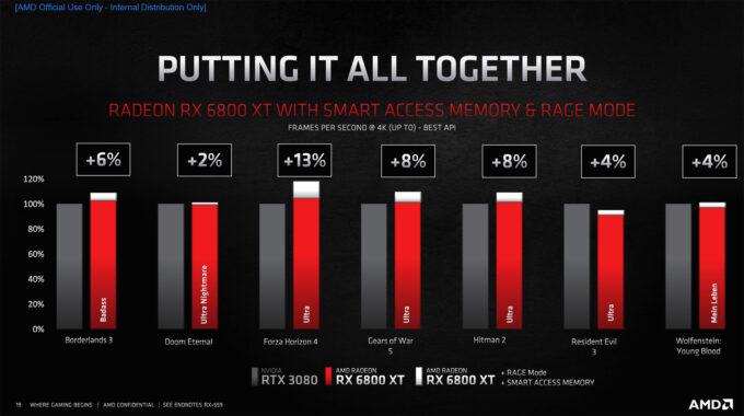 AMD Radeon RX 6800 XT vs RTX 3080