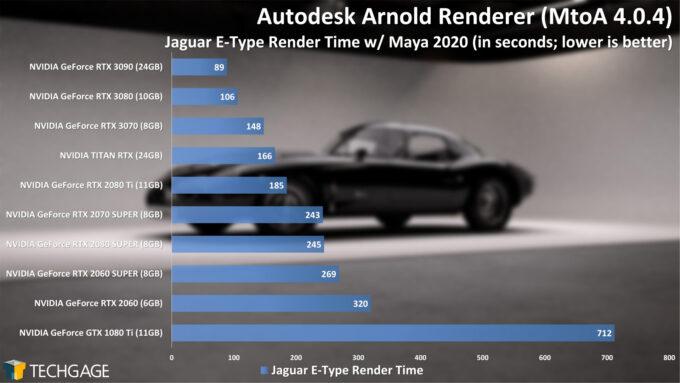 Autodesk Arnold 6 GPU Render Performance - E-Type Render (NVIDIA GeForce RTX 3070)