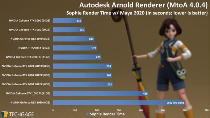 Autodesk Arnold 6 GPU Render Performance - Sophie Render (NVIDIA GeForce RTX 3070)