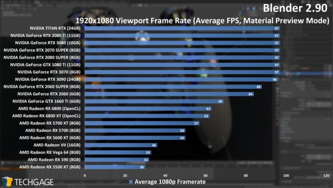 Blender 2.90 1080p Viewport Performance