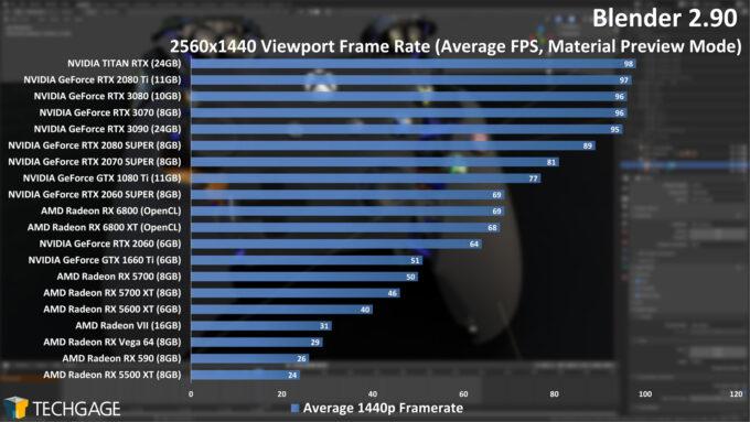 Blender 2.90 1440p Viewport Performance