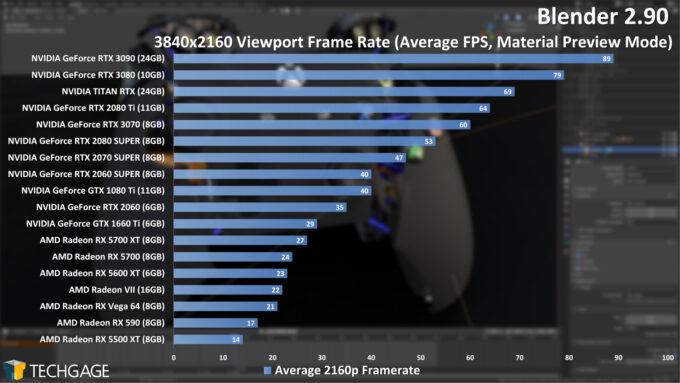 Blender 2.90 4K Viewport Performance (NVIDIA GeForce RTX 3070)