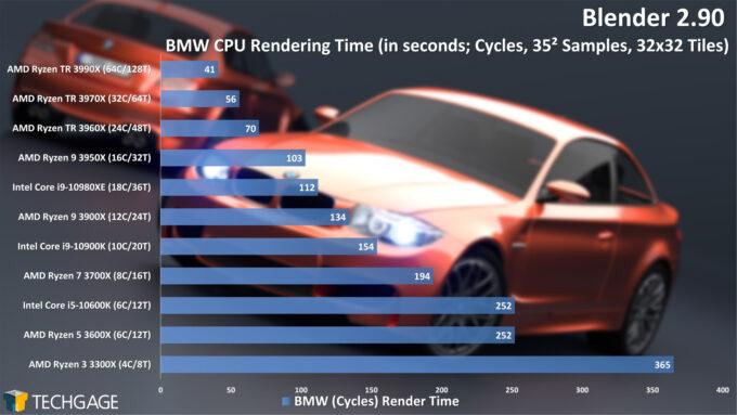 Blender 2.90 Cycles CPU Render Performance - BMW